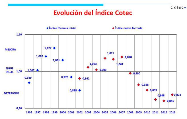Evolución del Índice Cotec