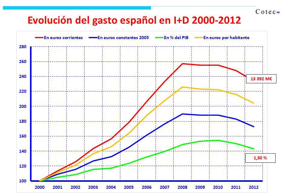 Evolución del Gasto en I+D. (Fte. Cotec)
