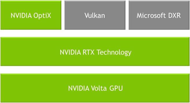 http://www.idgtv.es/archivos/201804/nvidia-rtx-diagram.jpg